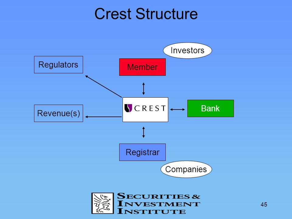 Crest Structure Investors Regulators Member Bank Revenue(s) Registrar