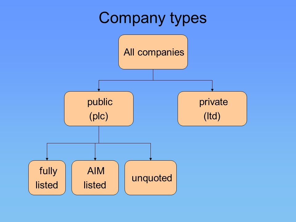 Company types All companies public (plc) private (ltd) fully listed