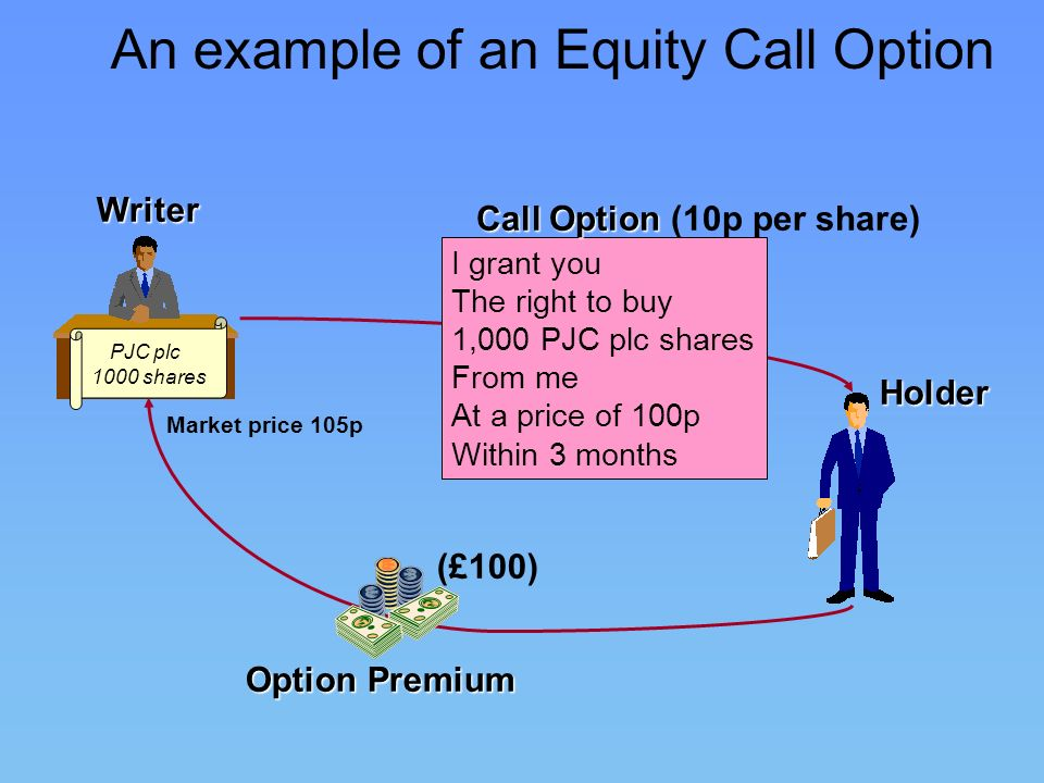 An example of an Equity Call Option