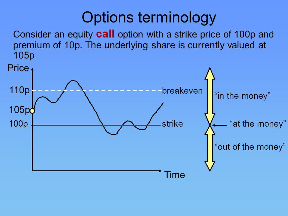 Options terminology Consider an equity call option with a strike price of 100p and premium of 10p. The underlying share is currently valued at 105p.