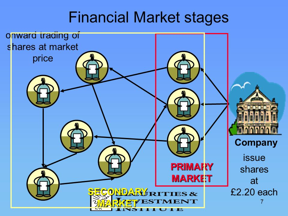 Financial Market stages