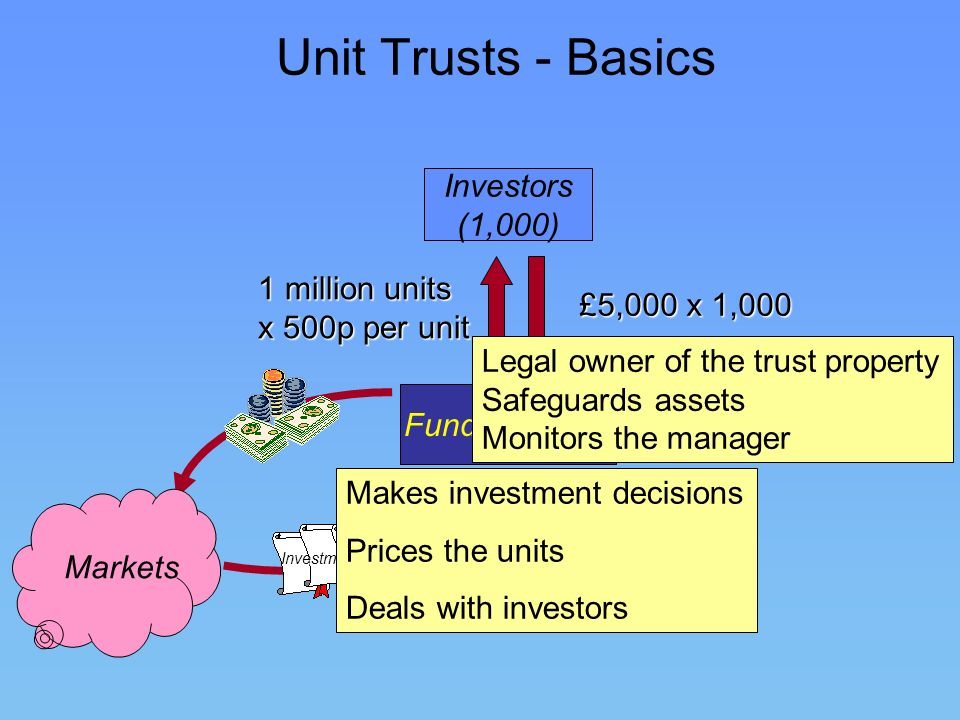 Unit Trusts - Basics Investors (1,000) 1 million units £5,000 x 1,000