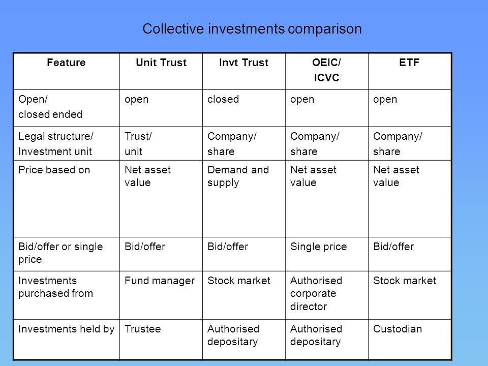 Collective investments comparison