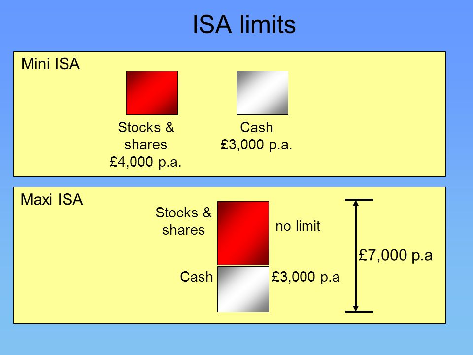 ISA limits Mini ISA Maxi ISA £7,000 p.a Stocks & shares £4,000 p.a.