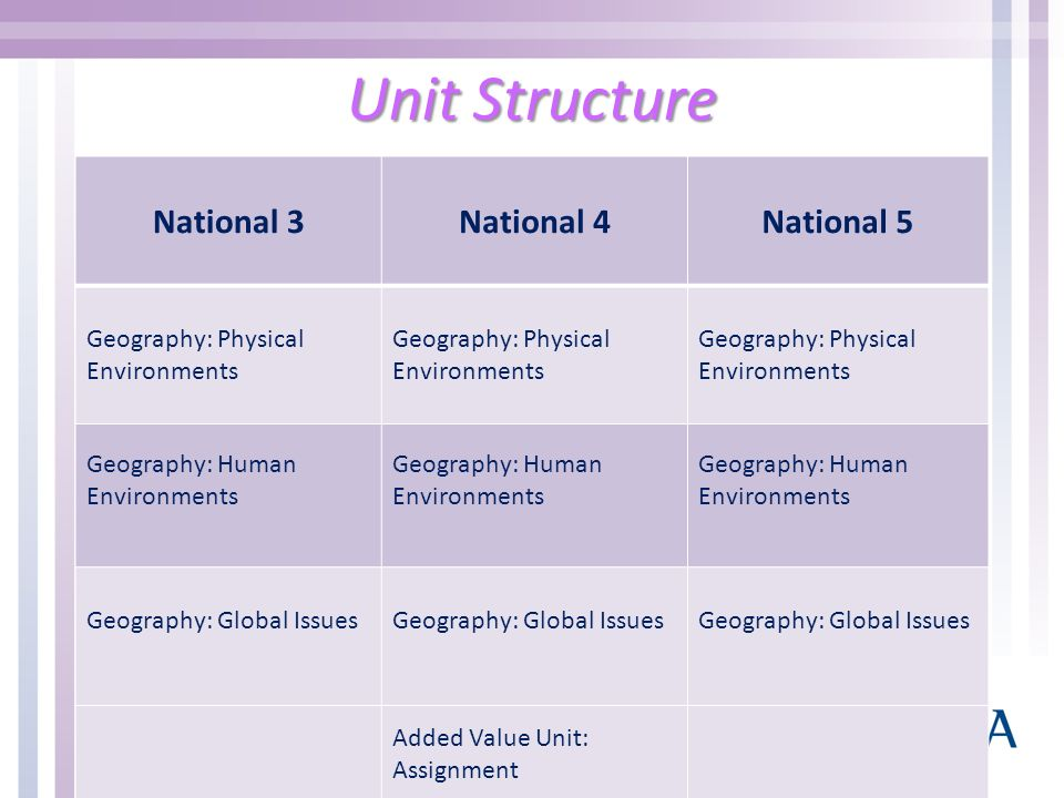Unit Structure National 3 National 4 National 5
