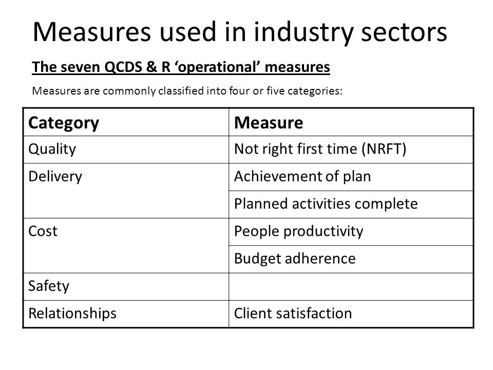 Measures used in industry sectors