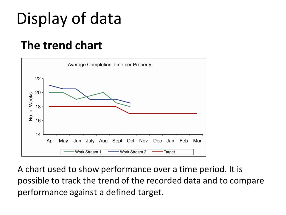 Display of data The trend chart
