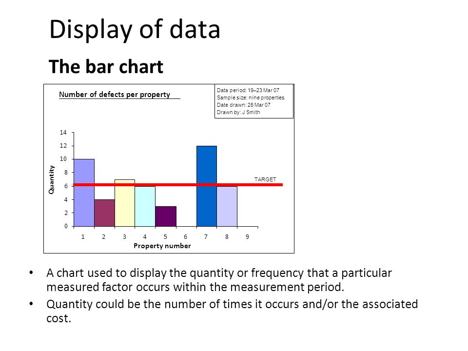 Display of data The bar chart