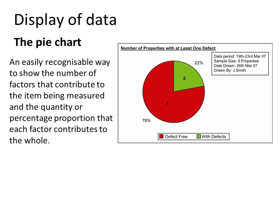 Display of data The pie chart