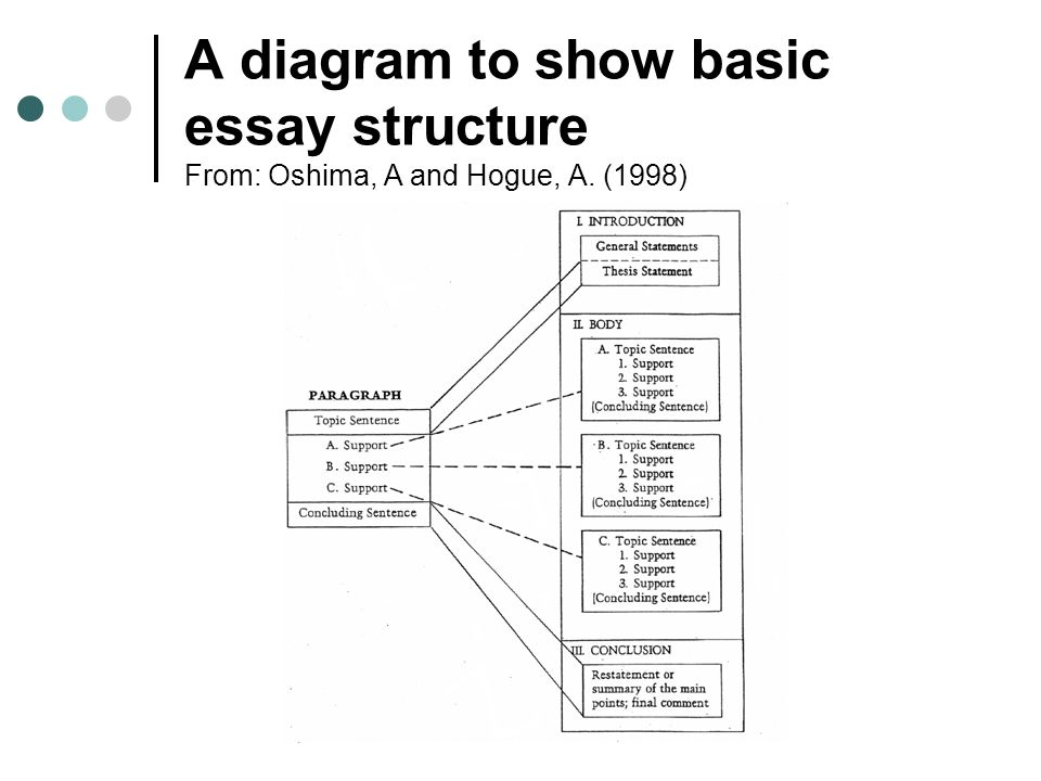 Introduction to writing an essay ppt download 3 a diagram to show basic essay structure from oshima a and hogue ccuart Image collections