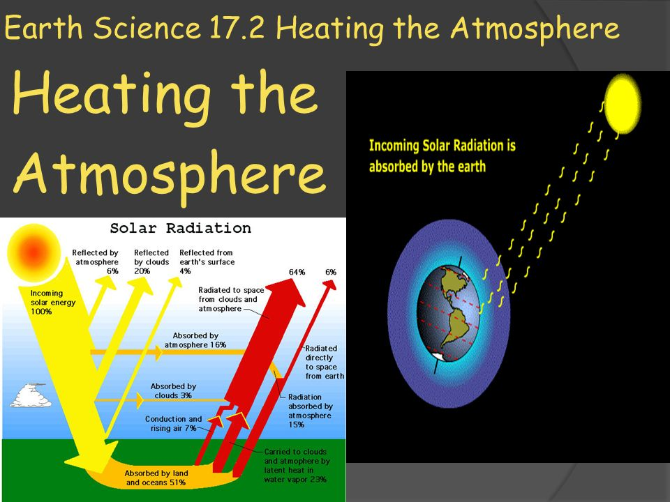 Earth Science 17 2 Heating the Atmosphere - ppt download