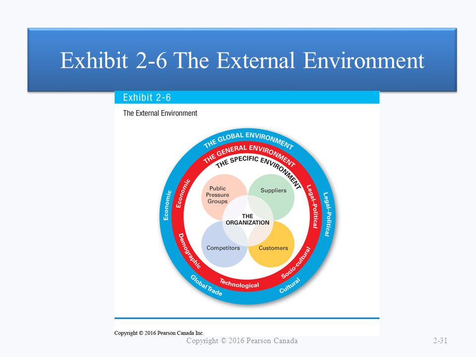 Exhibit 2-6 The External Environment