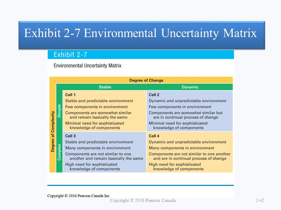 Exhibit 2-7 Environmental Uncertainty Matrix