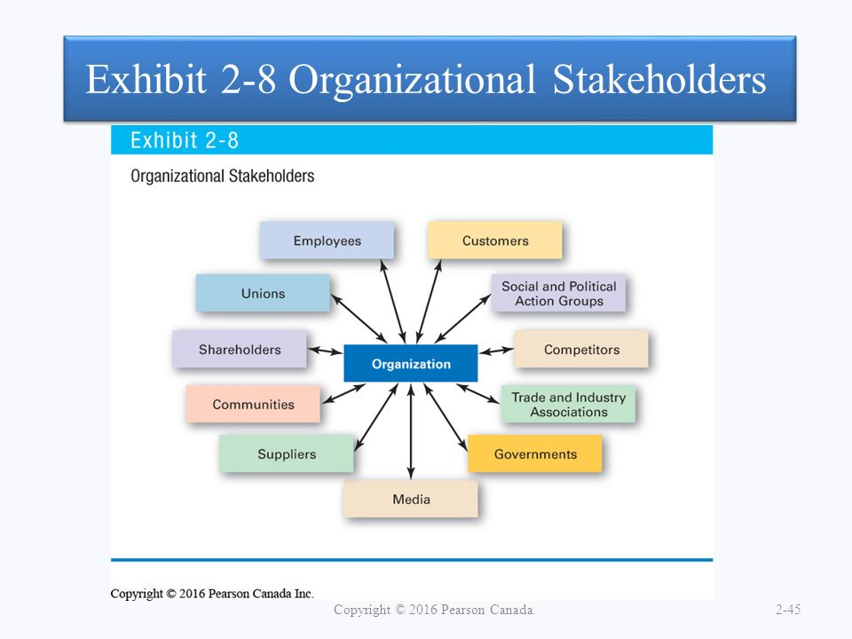Exhibit 2-8 Organizational Stakeholders