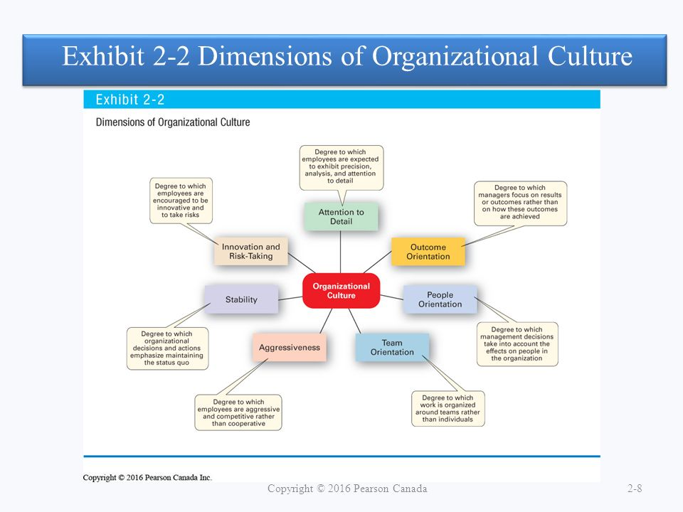 Exhibit 2-2 Dimensions of Organizational Culture