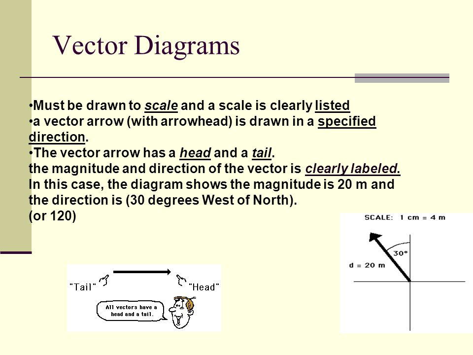 Two dimensional motion vectors ppt video online download 16 vector ccuart Images