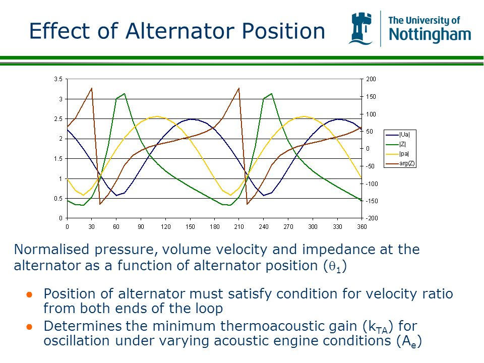 Effect of Alternator Position