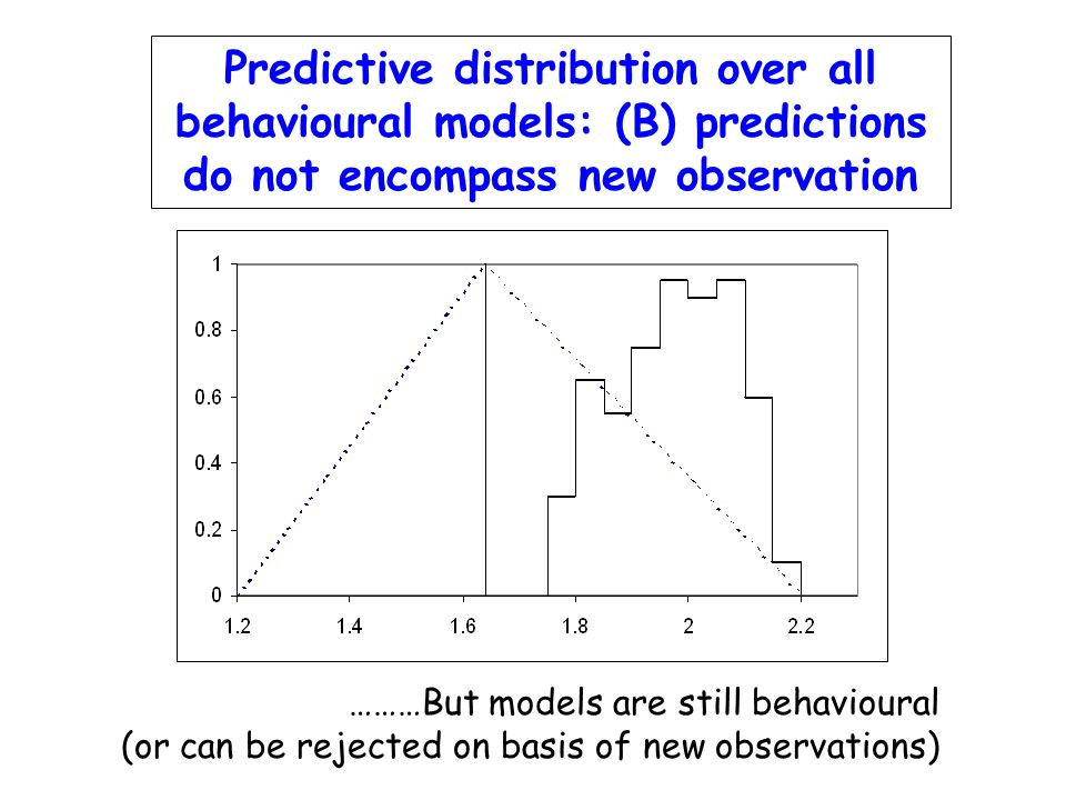 Predictive distribution over all behavioural models: (B) predictions do not encompass new observation