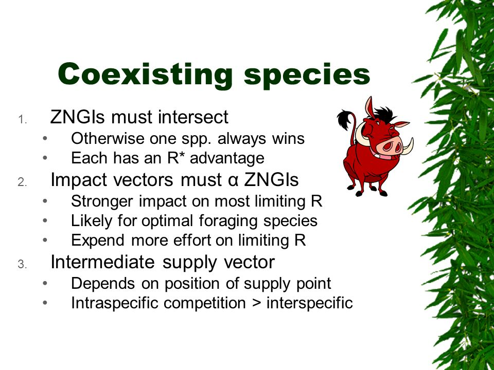 Coexisting species ZNGIs must intersect Impact vectors must α ZNGIs