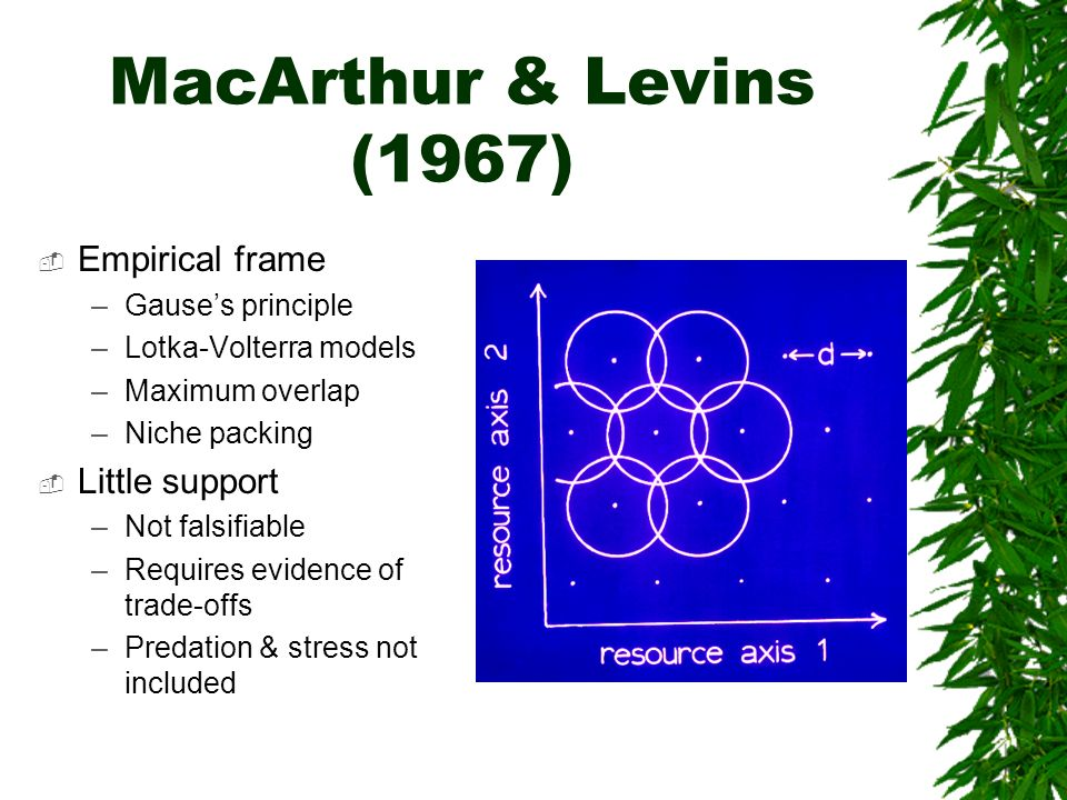 MacArthur & Levins (1967) Empirical frame Little support