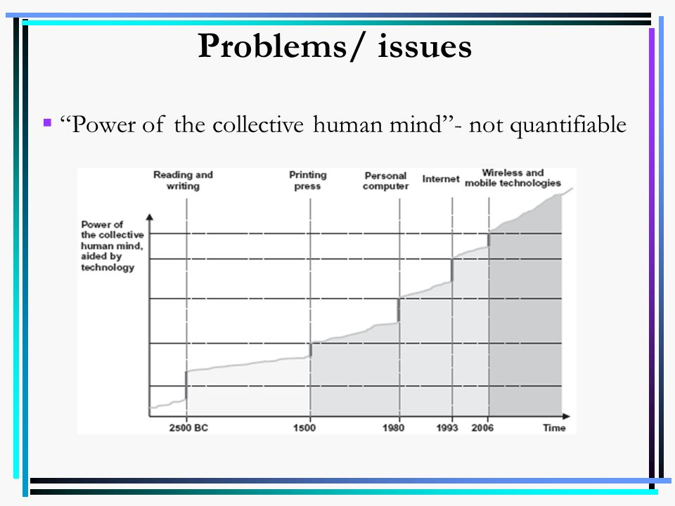 Problems/ issues Power of the collective human mind - not quantifiable
