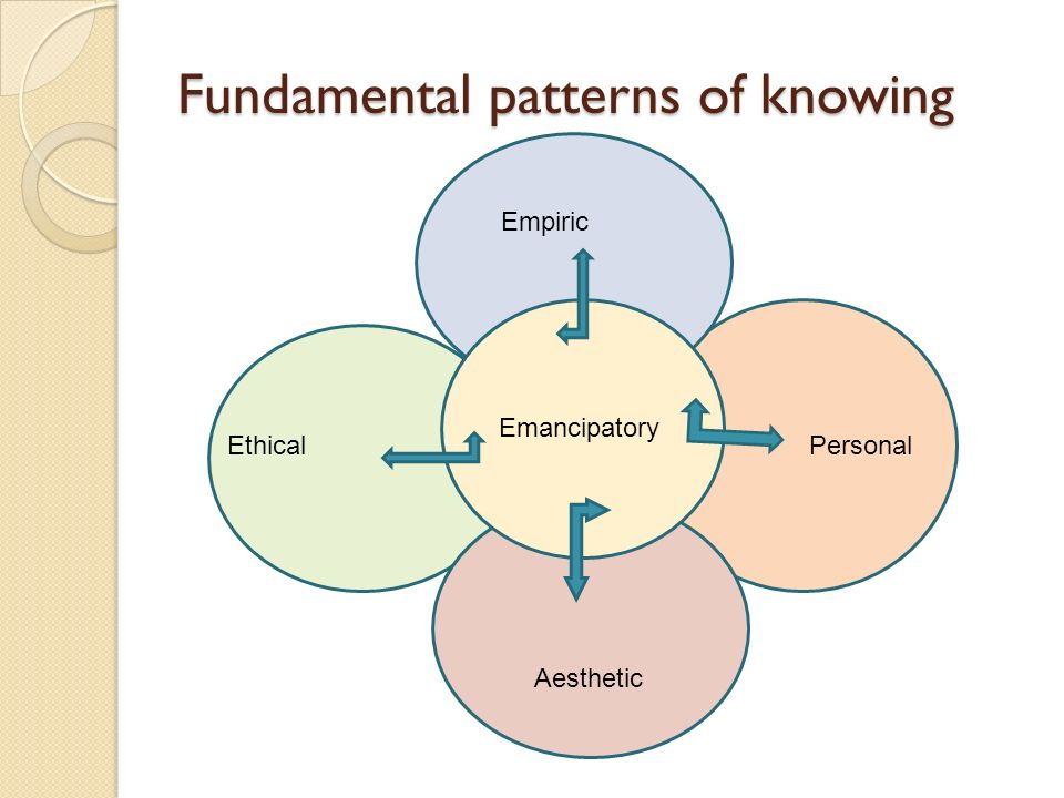 Fundamental patterns of knowing