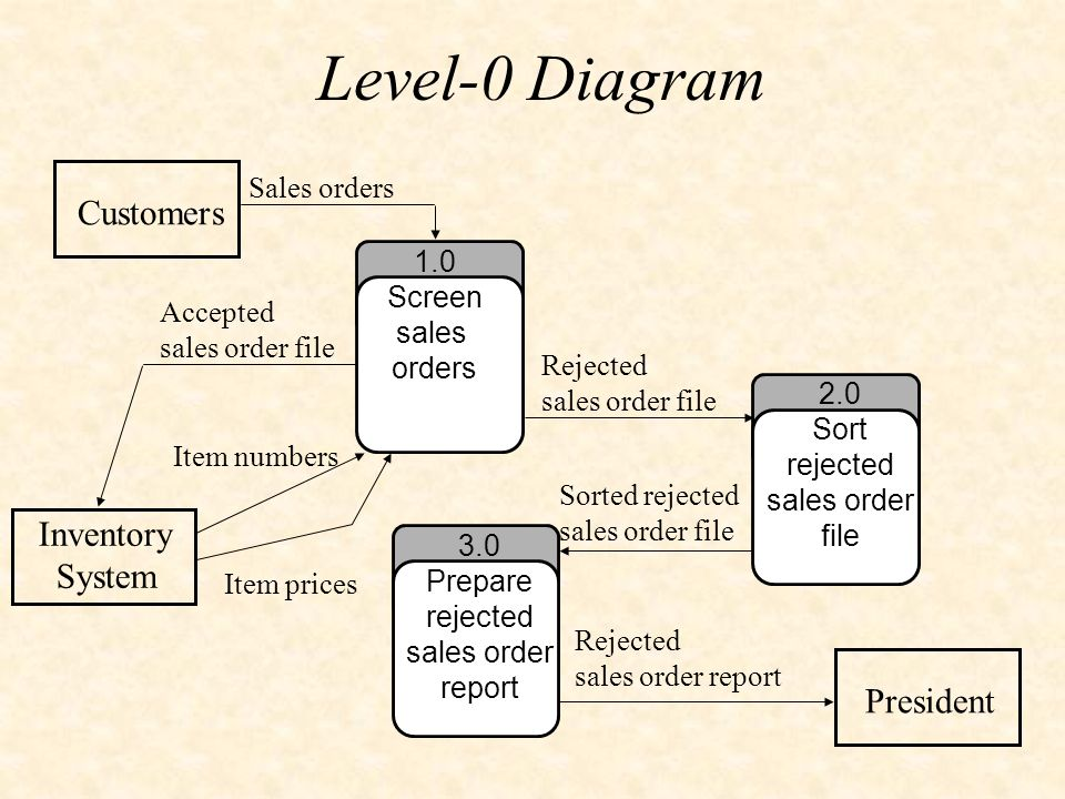 14 level 0 diagram customers inventory system president sales orders 1 0