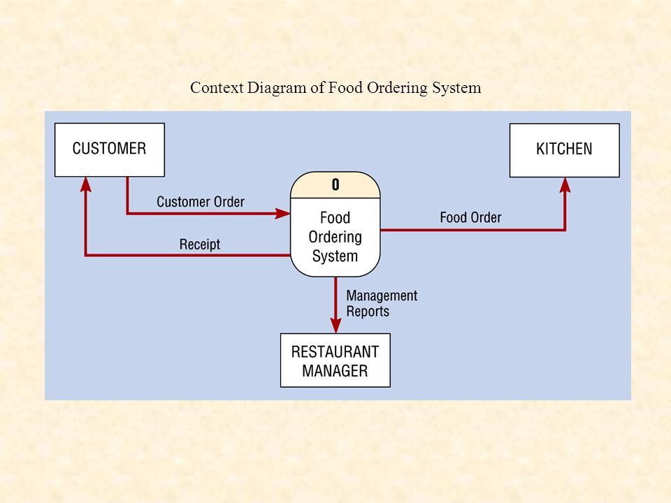51 context diagram of food ordering system