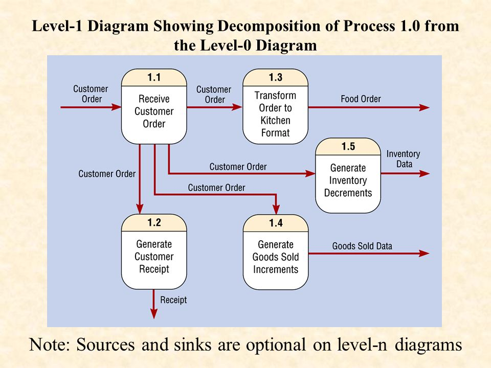 note sources and sinks are optional on level n diagrams