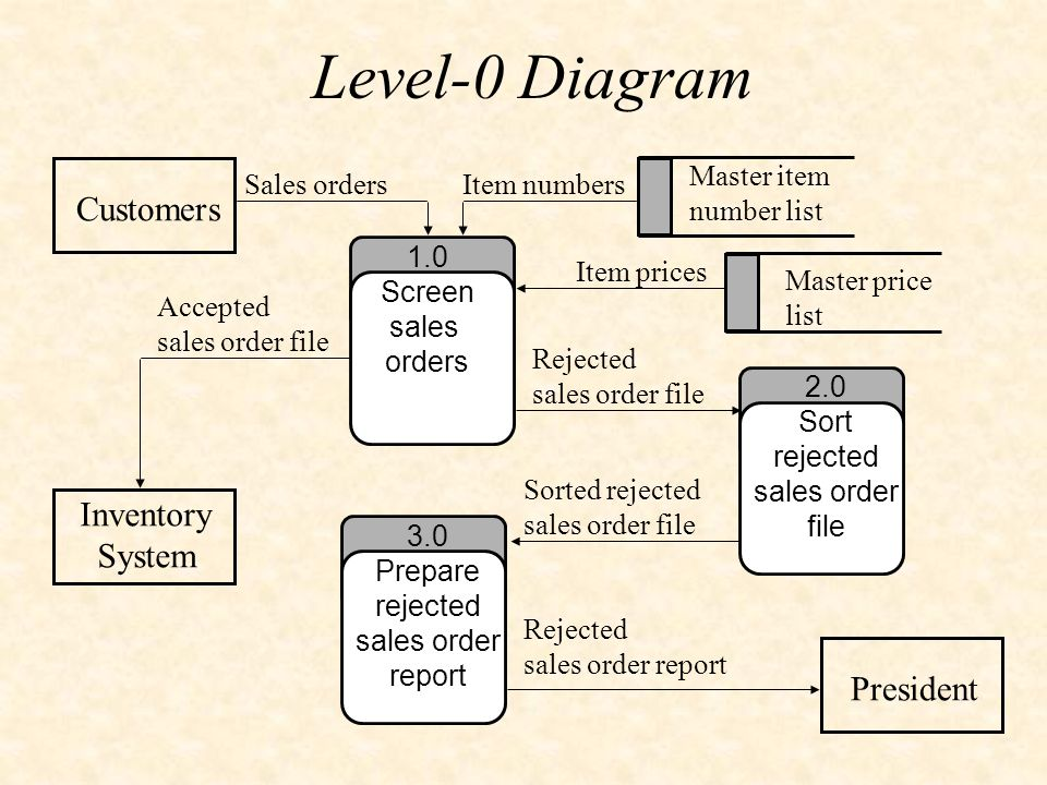 system analysis and design for sales and inventory system It depends, inventory systems are about far more than just counting items for example, for accounting purposes, you might need to know accounting value of inventory based on fifo (first-in-first-out) model.