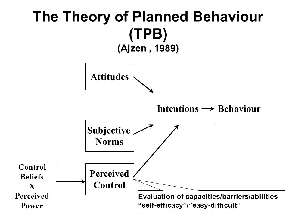The Theory of Planned Behaviour (TPB) (Ajzen , 1989)