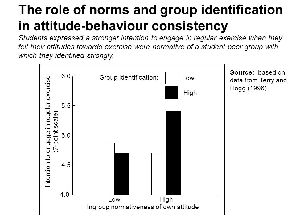 The role of norms and group identification in attitude-behaviour consistency Students expressed a stronger intention to engage in regular exercise when they felt their attitudes towards exercise were normative of a student peer group with which they identified strongly.