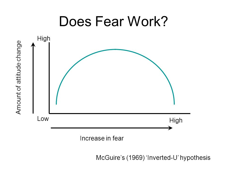 Does Fear Work High Amount of attitude change Low High