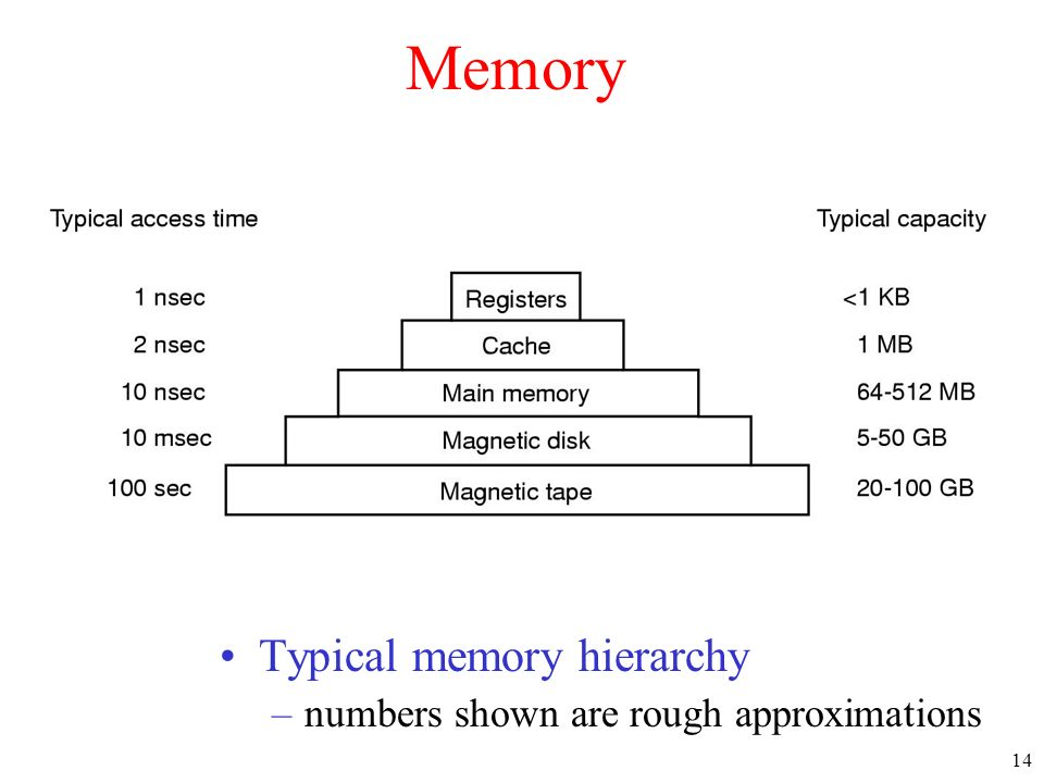 Memory Typical memory hierarchy numbers shown are rough approximations