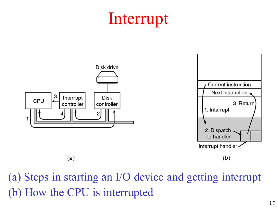 Interrupt (a) Steps in starting an I/O device and getting interrupt