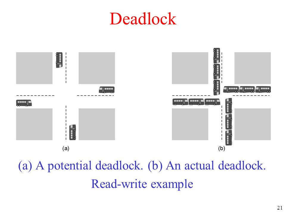 (a) A potential deadlock. (b) An actual deadlock.