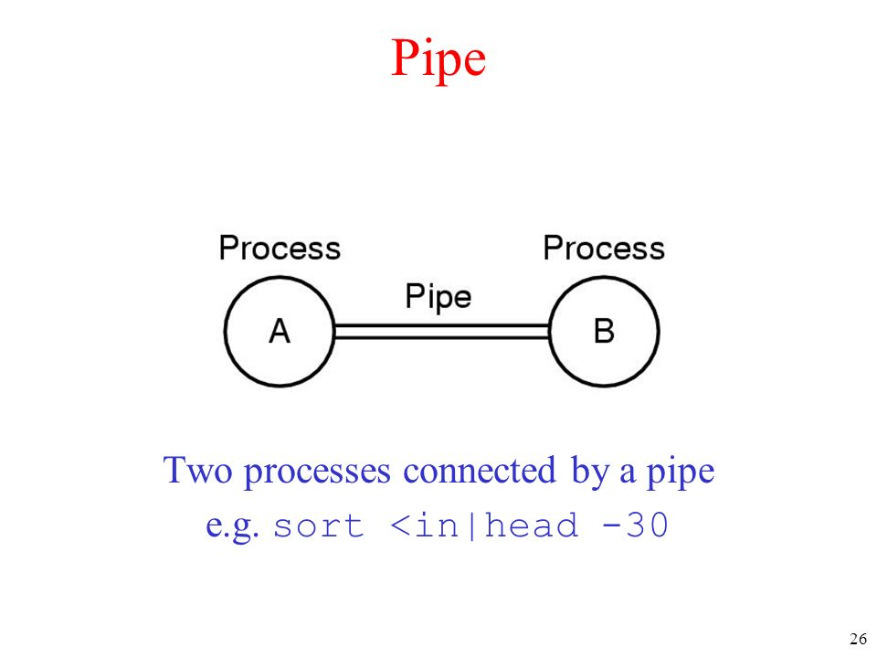 Two processes connected by a pipe