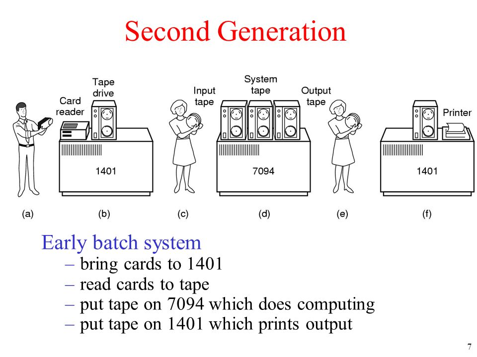 Second Generation Early batch system bring cards to 1401