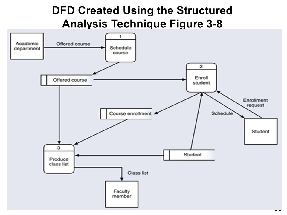 DFD Created Using the Structured Analysis Technique Figure 3-8