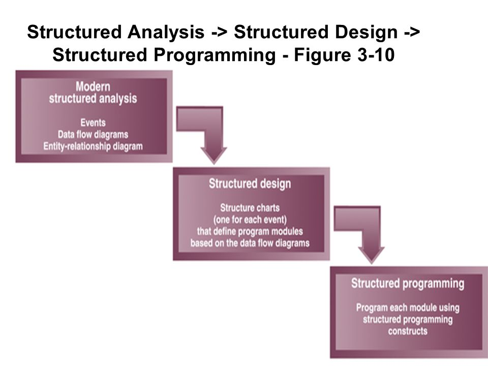 Structured Analysis -> Structured Design -> Structured Programming - Figure 3-10