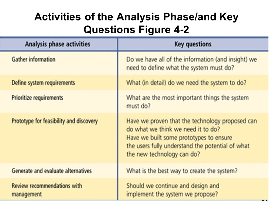 Activities of the Analysis Phase/and Key Questions Figure 4-2