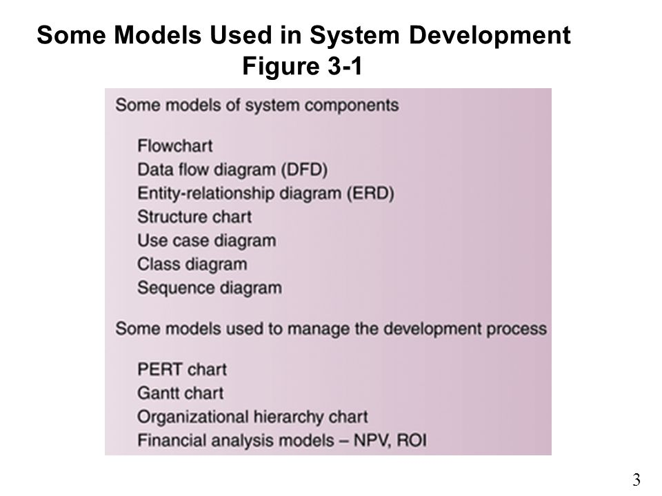 Some Models Used in System Development Figure 3-1