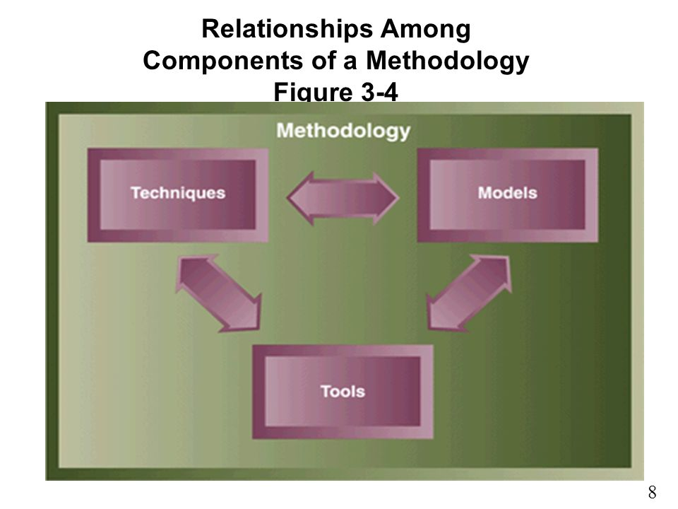 Components of a Methodology Figure 3-4
