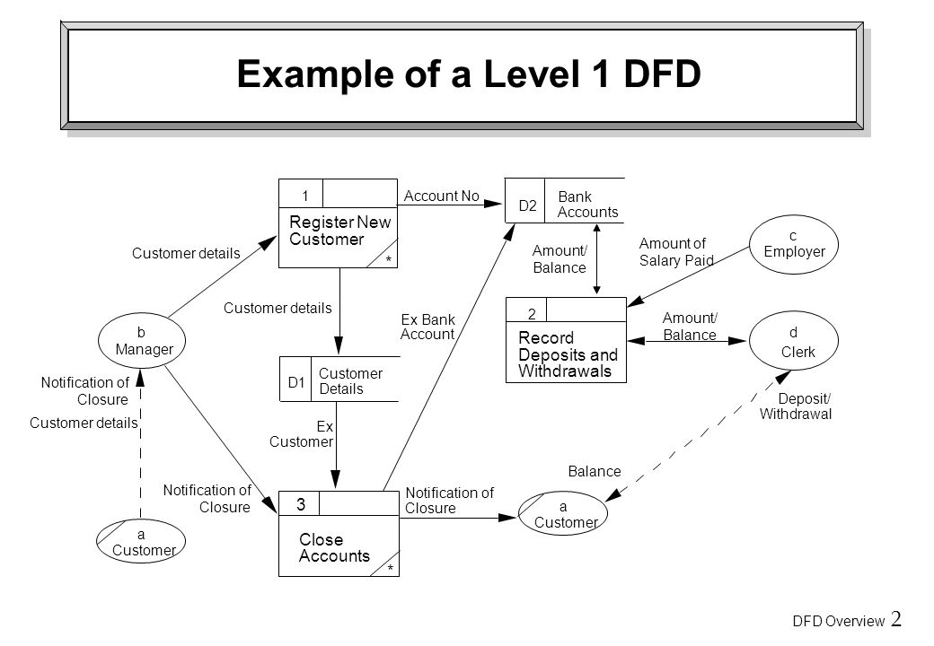 Data Flow Diagram Dfd Overview Ppt Video Online Download