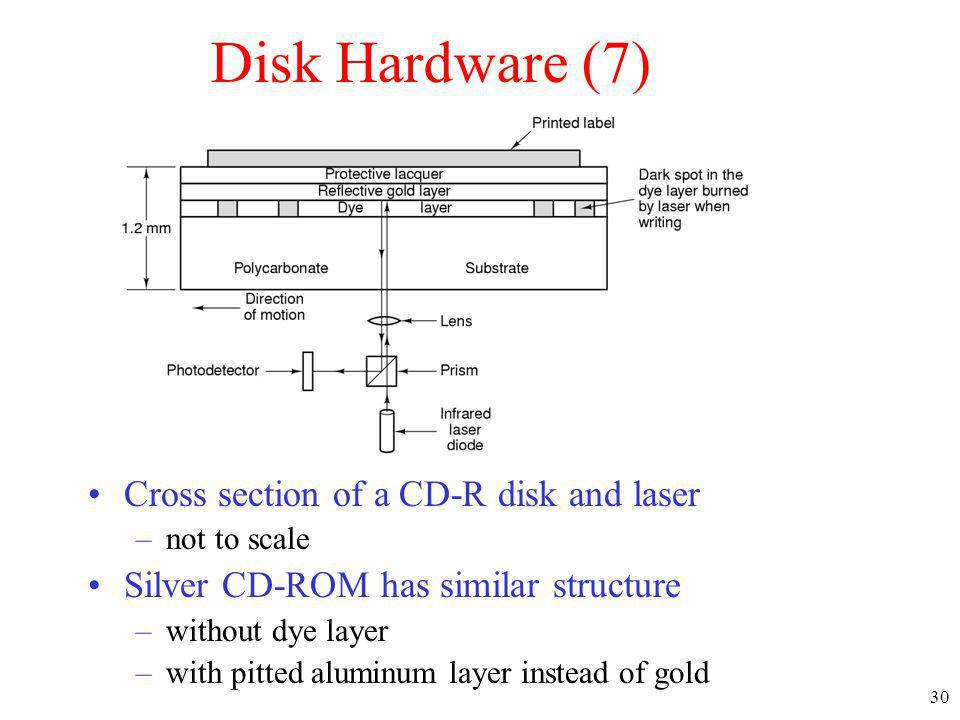 Disk Hardware (7) Cross section of a CD-R disk and laser