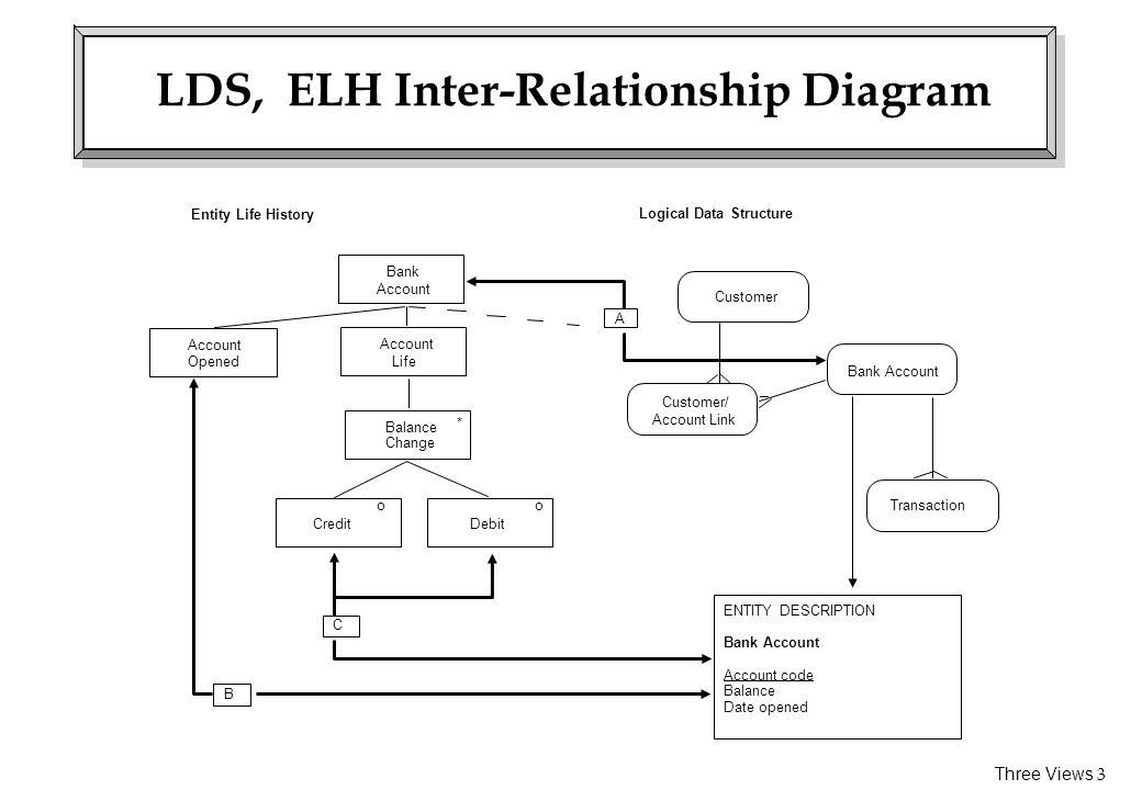 Dfd Lds Elh Inter Relationships Ppt Video Online Download