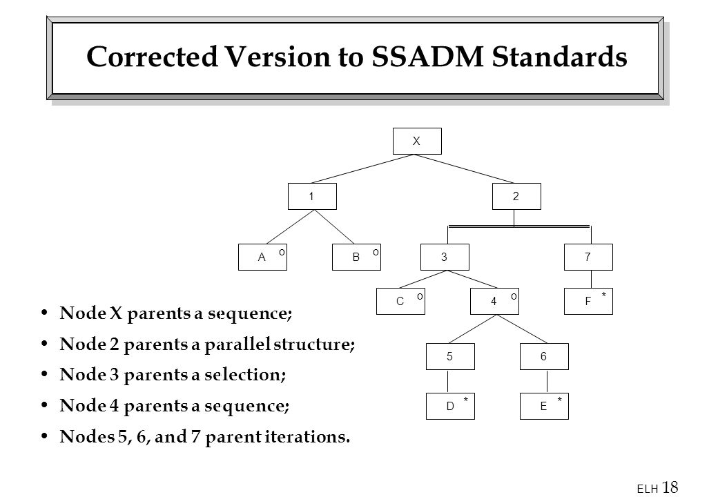 Corrected Version to SSADM Standards