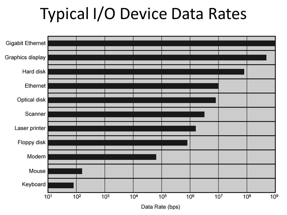 Typical I/O Device Data Rates