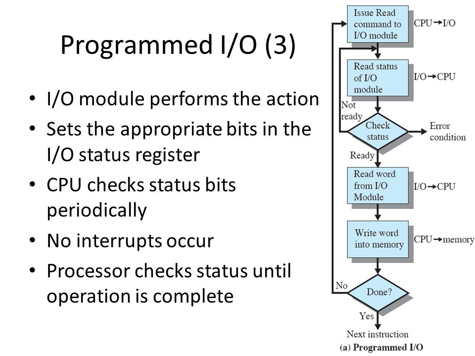 Programmed I/O (3) I/O module performs the action