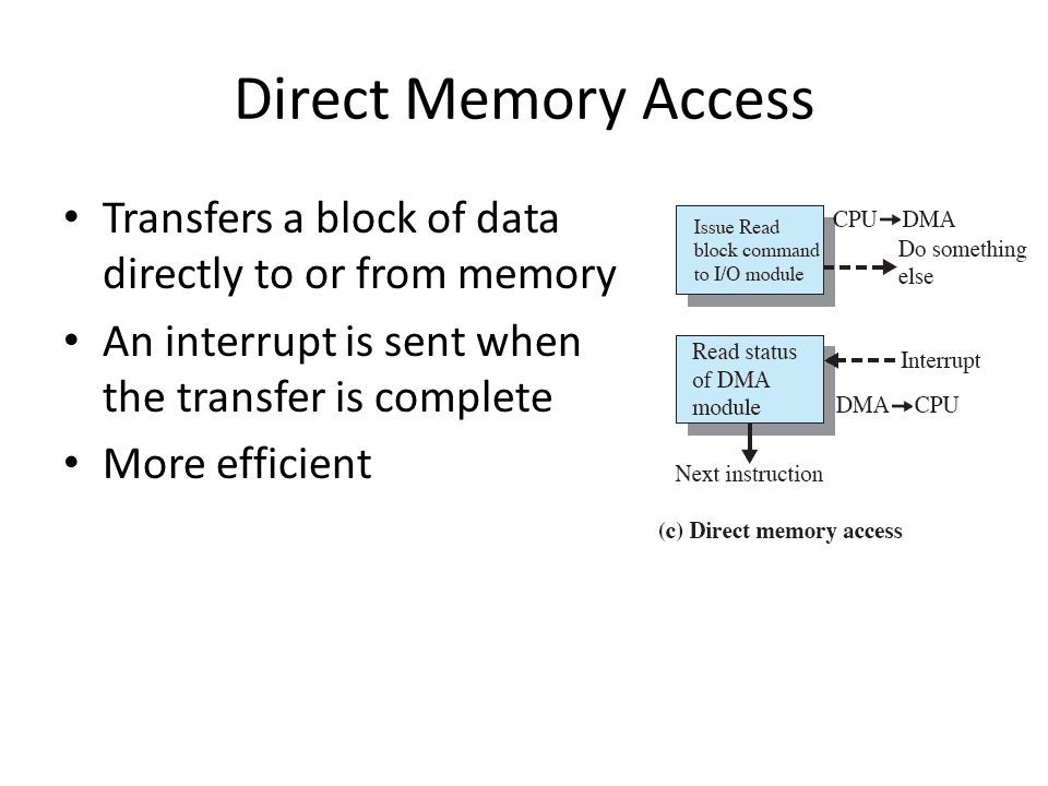 Direct Memory Access Transfers a block of data directly to or from memory. An interrupt is sent when the transfer is complete.